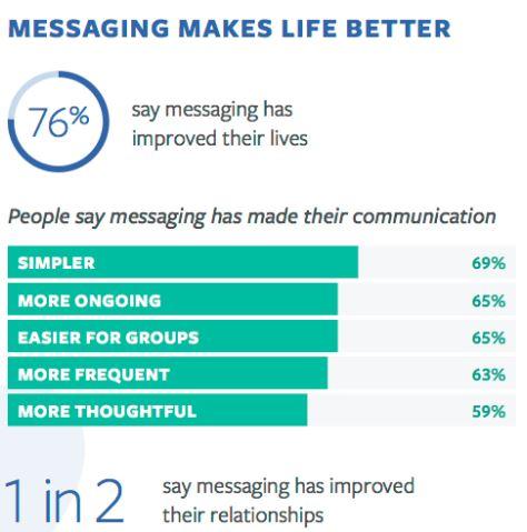 messaging makes life better